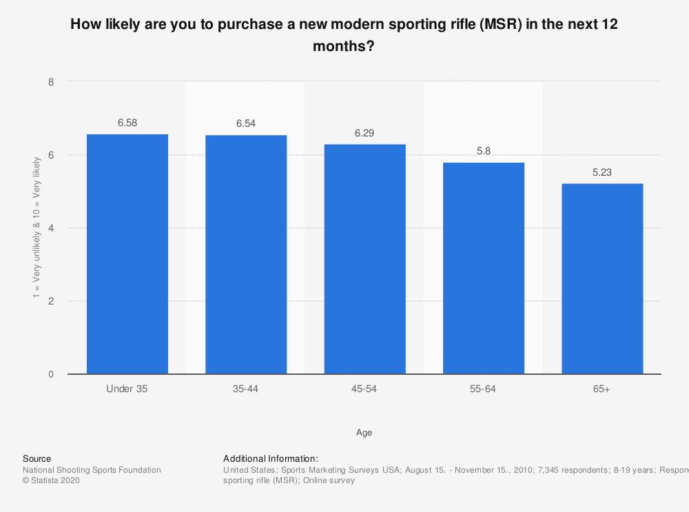 Statistic: How likely are you to purchase a new modern sporting rifle (MSR) in the next 12 months? | Statista
