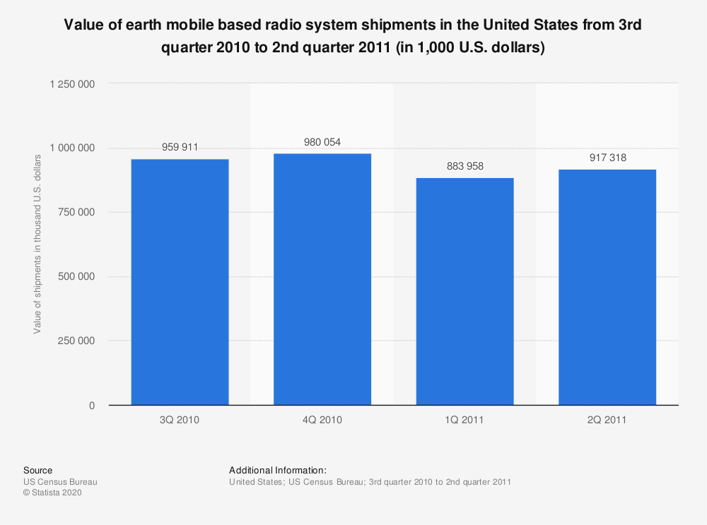 Statistic: Value of earth mobile based radio system shipments in the United States from 3rd quarter 2010 to 2nd quarter 2011 (in 1,000 U.S. dollars) | Statista