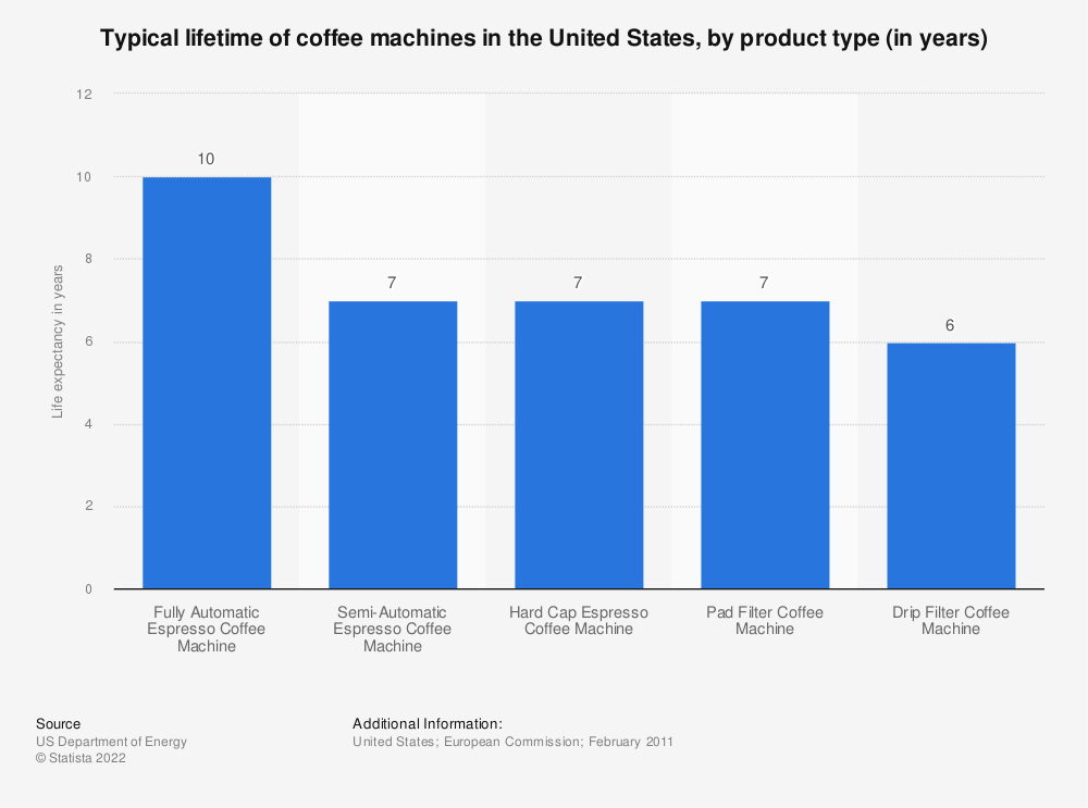 Statistic: Typical lifetime of coffee machines in the United States, by product type (in years) | Statista