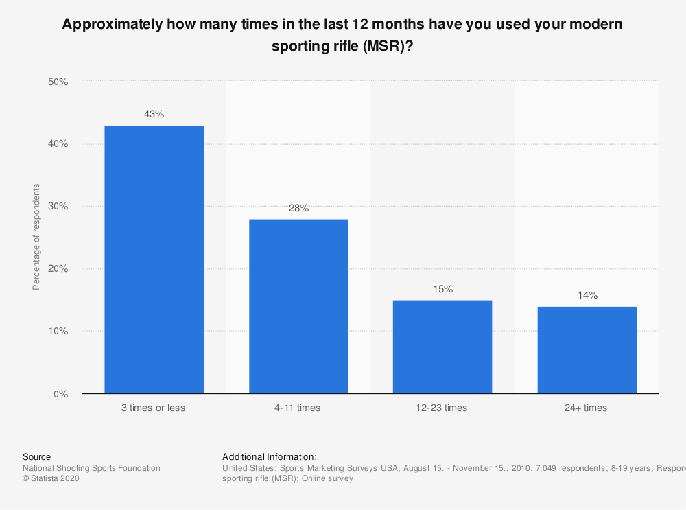 Statistic: Approximately how many times in the last 12 months have you used your modern sporting rifle (MSR)? | Statista