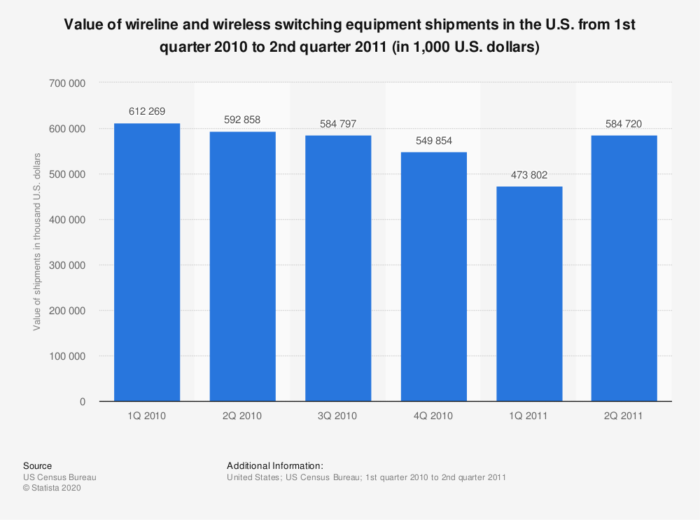 Statistic: Value of wireline and wireless switching equipment shipments in the U.S. from 1st quarter 2010 to 2nd quarter 2011 (in 1,000 U.S. dollars)   Statista