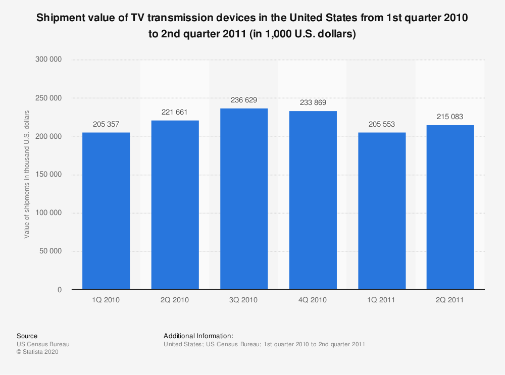Statistic: Shipment value of TV transmission devices in the United States from 1st quarter 2010 to 2nd quarter 2011 (in 1,000 U.S. dollars) | Statista