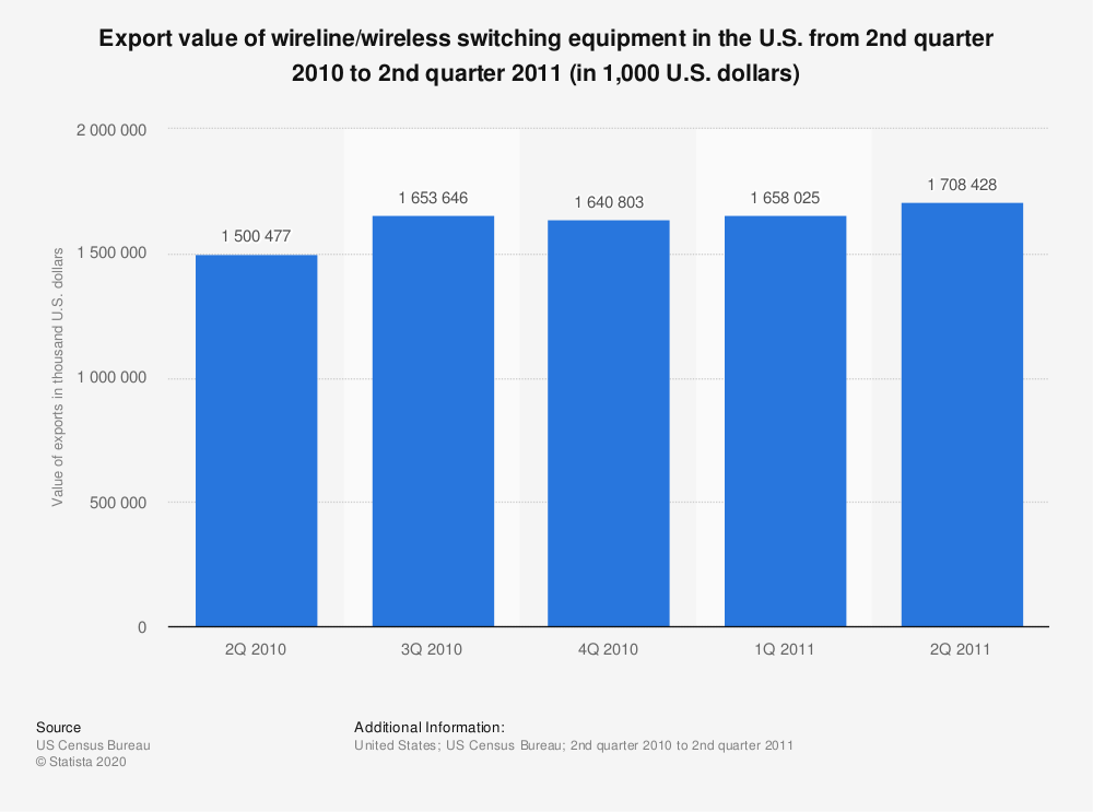 Statistic: Export value of wireline/wireless switching equipment in the U.S. from 2nd quarter 2010 to 2nd quarter 2011 (in 1,000 U.S. dollars) | Statista