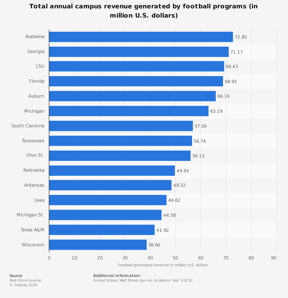 Statistic: Total annual campus revenue generated by football programs (in million U.S. dollars) | Statista