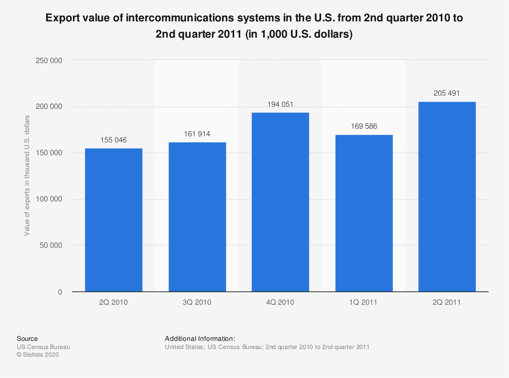 Statistic: Export value of intercommunications systems in the U.S. from 2nd quarter 2010 to 2nd quarter 2011 (in 1,000 U.S. dollars)   Statista