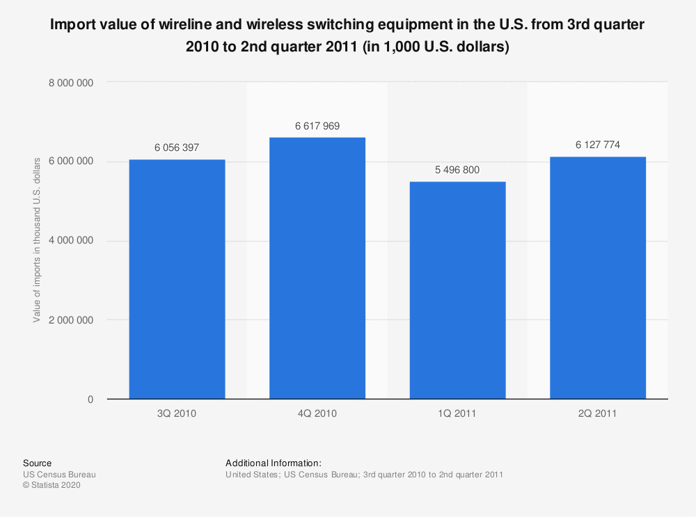 Statistic: Import value of wireline and wireless switching equipment in the U.S. from 3rd quarter 2010 to 2nd quarter 2011 (in 1,000 U.S. dollars)   Statista