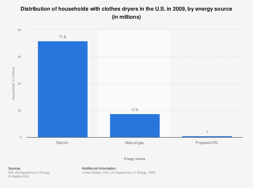 Statistic: Distribution of households with clothes dryers in the U.S. in 2009, by energy source (in millions) | Statista