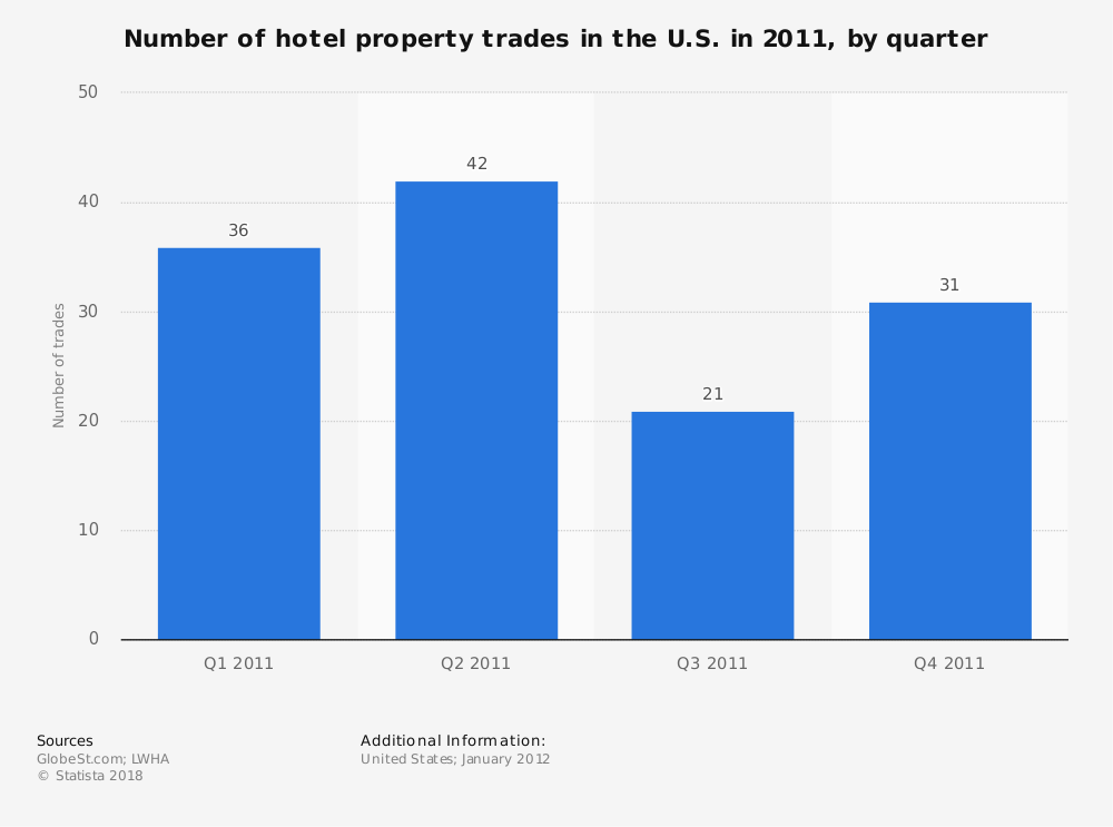 Statistic: Number of hotel property trades in the U.S. in 2011, by quarter | Statista