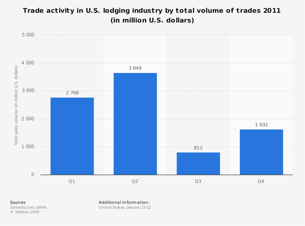 Statistic: Trade activity in U.S. lodging industry by total volume of trades 2011 (in million U.S. dollars) | Statista