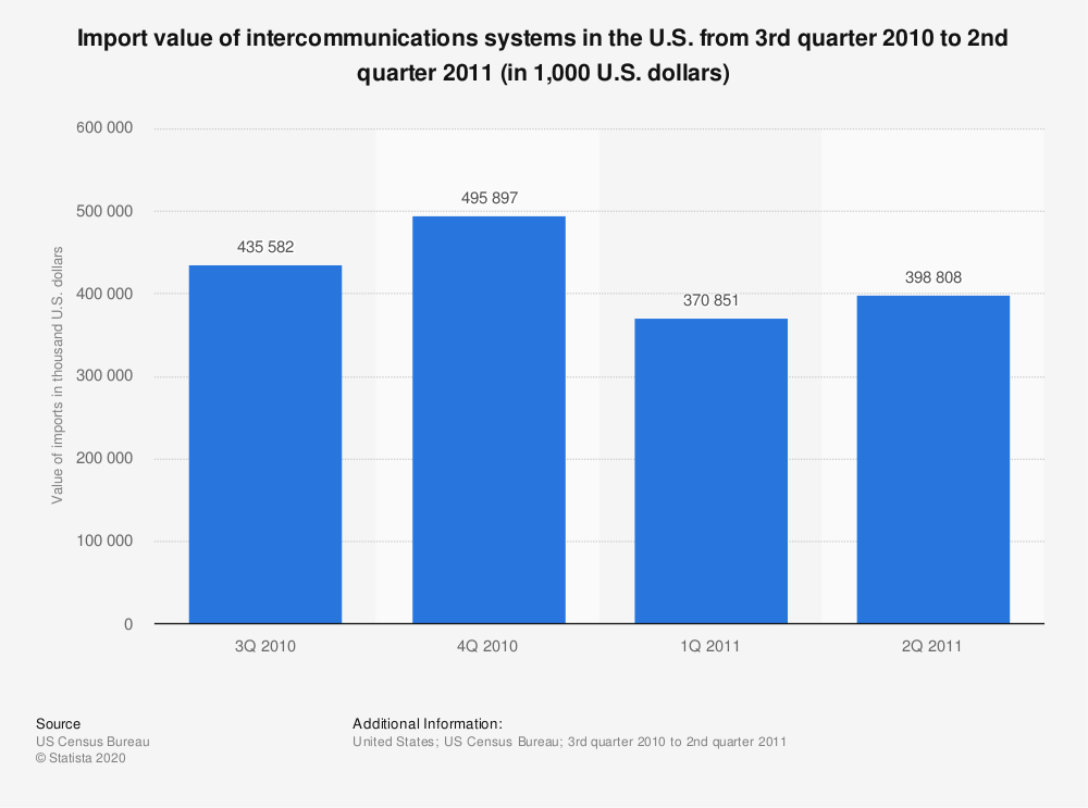 Statistic: Import value of intercommunications systems in the U.S. from 3rd quarter 2010 to 2nd quarter 2011 (in 1,000 U.S. dollars) | Statista
