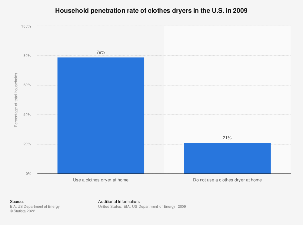Statistic: Household penetration rate of clothes dryers in the U.S. in 2009   Statista