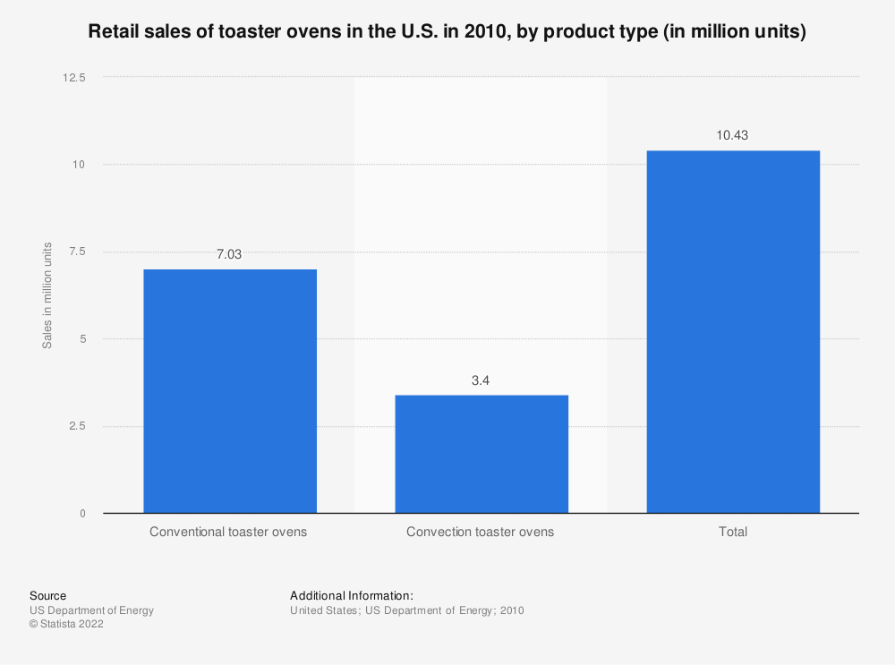 Statistic: Retail sales of toaster ovens in the U.S. in 2010, by product type (in million units) | Statista