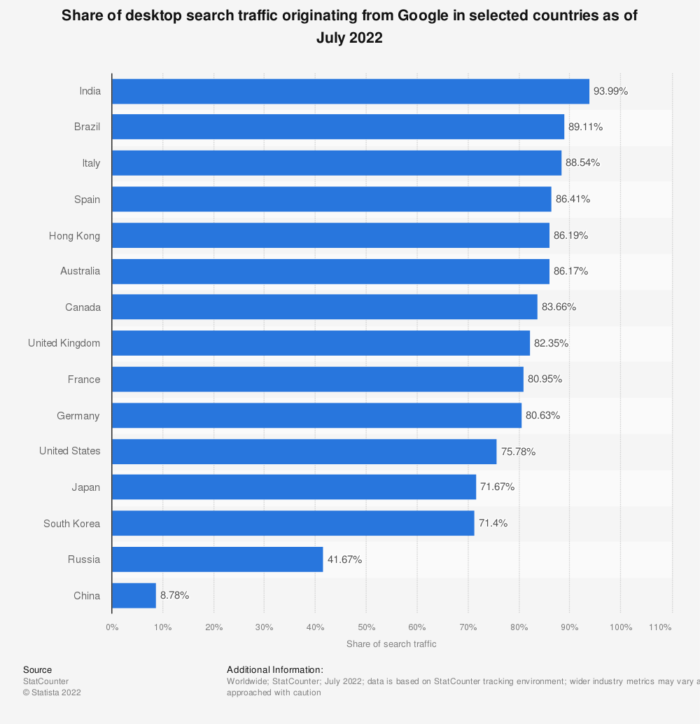 Statistic: Share of desktop search traffic originating from Google in selected countries as of October 2020 | Statista