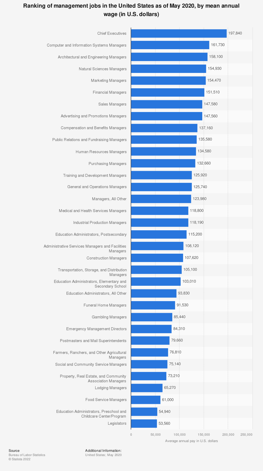 Statistic: Ranking of management jobs in the United States as of May 2019, by mean annual wage (in U.S. dollars) | Statista