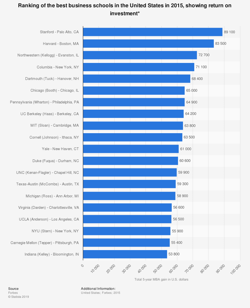 Statistic: Ranking of the best business schools in the United States in 2015, showing return on investment* | Statista