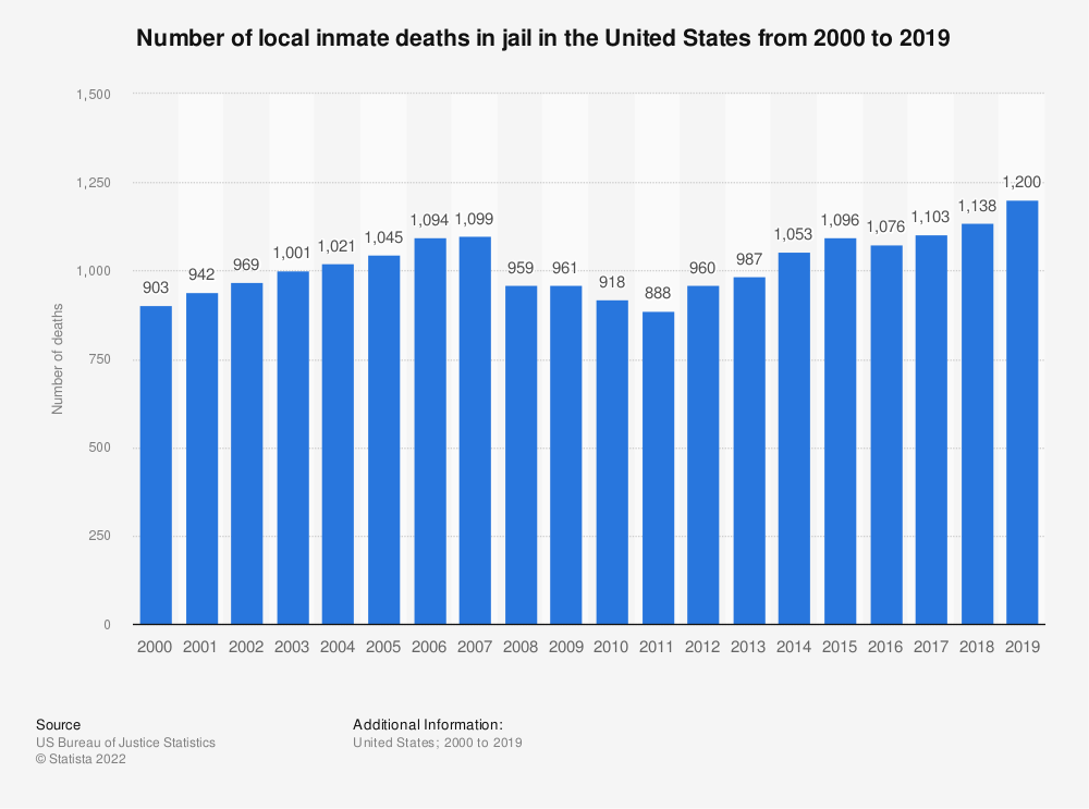 Statistic: Number of local inmate deaths in jail in the United States from 2000 to 2014 | Statista