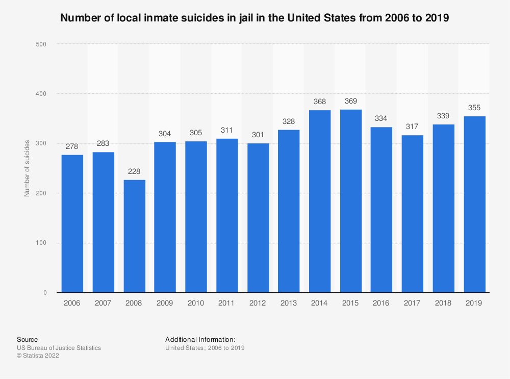 Statistic: Number of local inmate suicides in jail in the United States from 2006 to 2018 | Statista