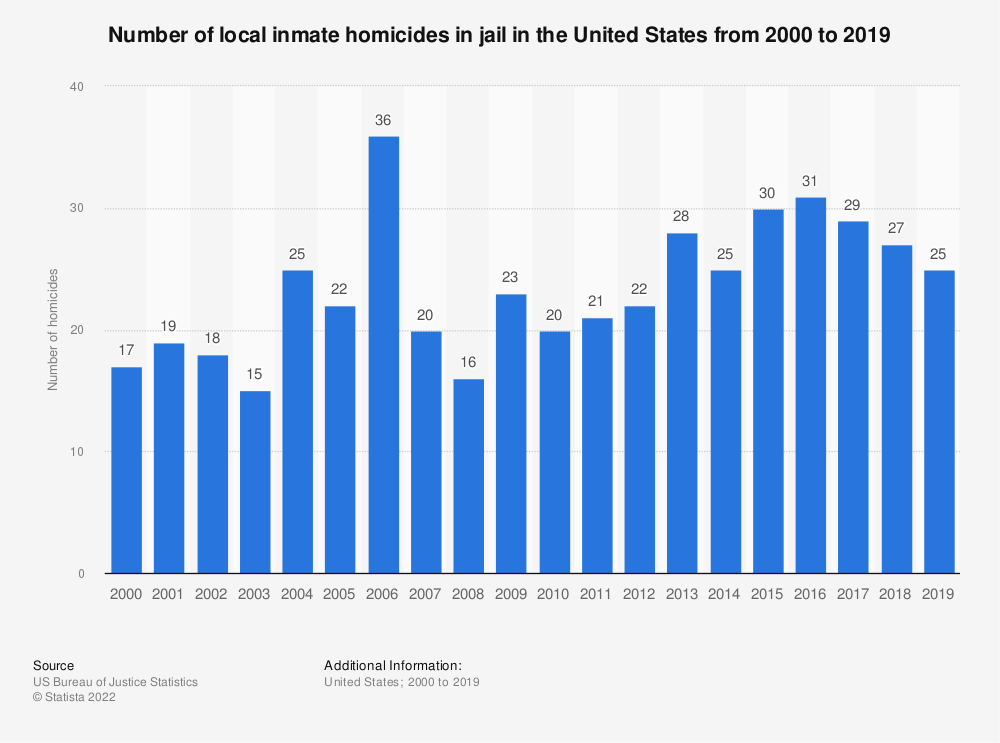 Statistic: Number of local inmate homicides in jail in the United States from 2000 to 2016 | Statista