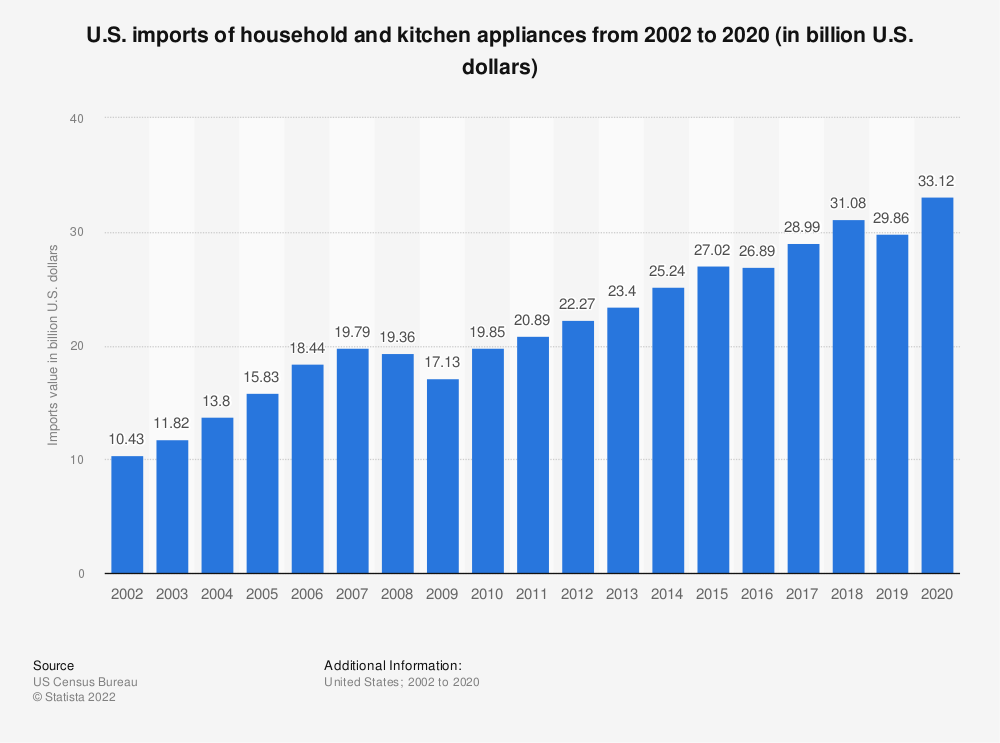 Statistic: U.S. imports of household and kitchen appliances from 2002 to 2018 (in billion U.S. dollars) | Statista