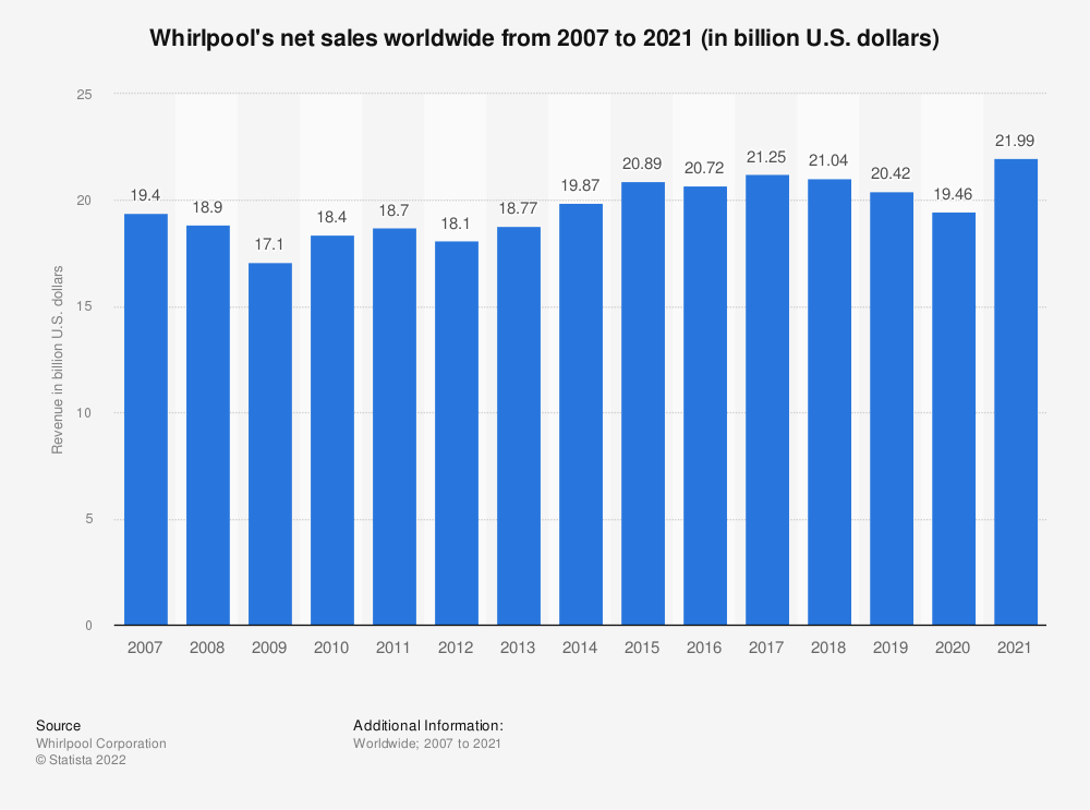 Statistic: Whirlpool's total revenue from 2007 to 2017 (in billion U.S. dollars) | Statista