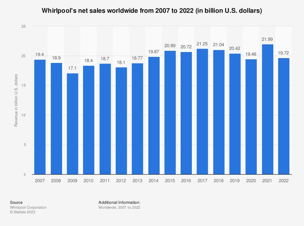 Whirlpool Corporation revenue 2007-2017 | Statistic