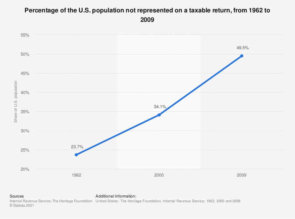 Statistic: Percentage of the U.S. population not represented on a taxable return, from 1962 to 2009 | Statista
