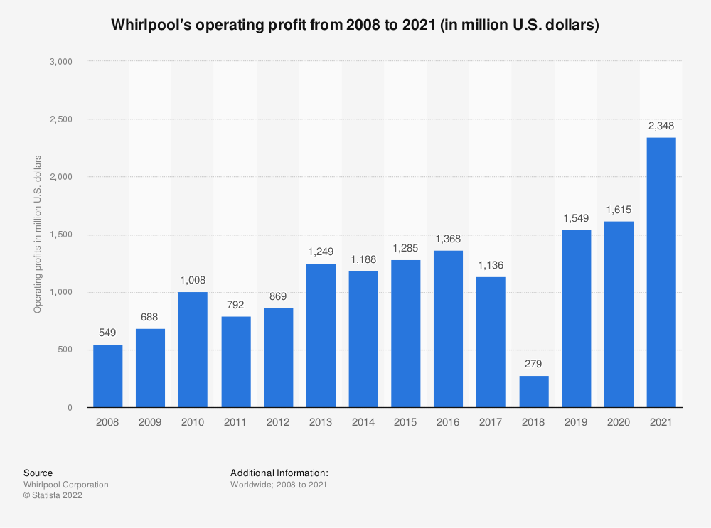 Statistic: Whirlpool's operating profit from 2008 to 2019 (in million U.S. dollars) | Statista