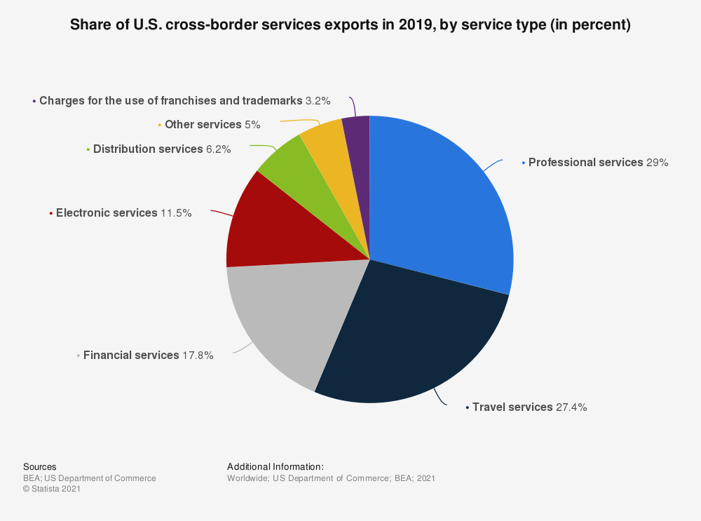 Statistic: Share of U.S. cross-border services exports in 2016, by service type (in percent) | Statista