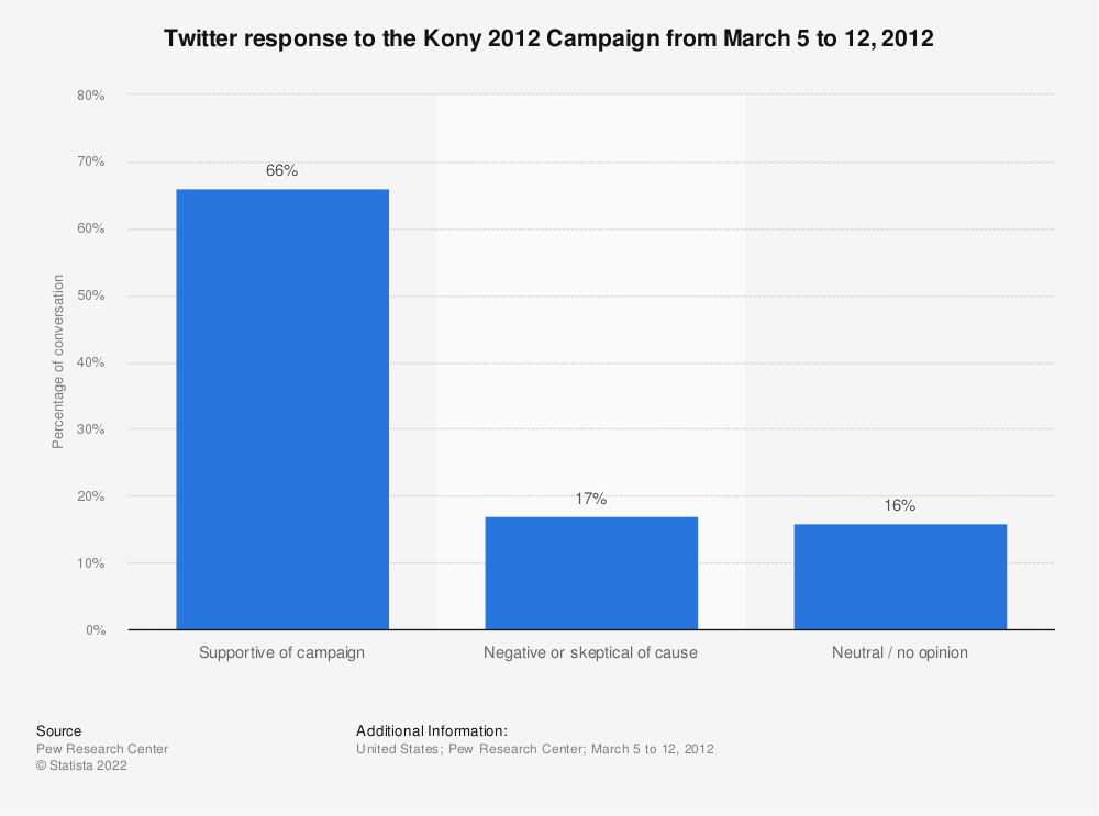 Statistic: Twitter response to the Kony 2012 Campaign from March 5 to 12, 2012 | Statista