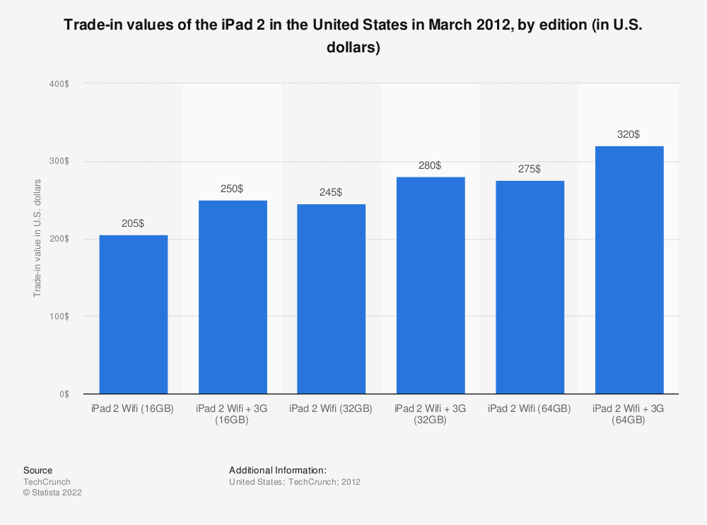 Statistic: Trade-in values of the iPad 2 in the United States in March 2012, by edition (in U.S. dollars)   Statista