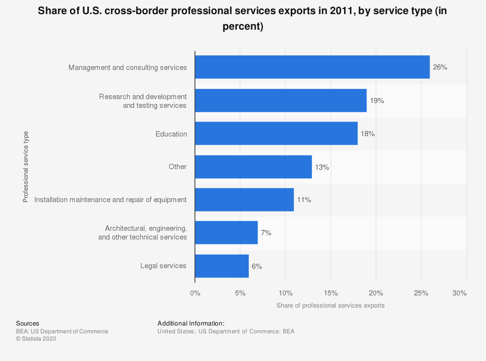 Statistic: Share of U.S. cross-border professional services exports in 2011, by service type (in percent)   Statista