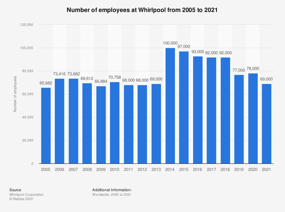 Statistic: Number of employees at Whirlpool from 2005 to 2018 | Statista