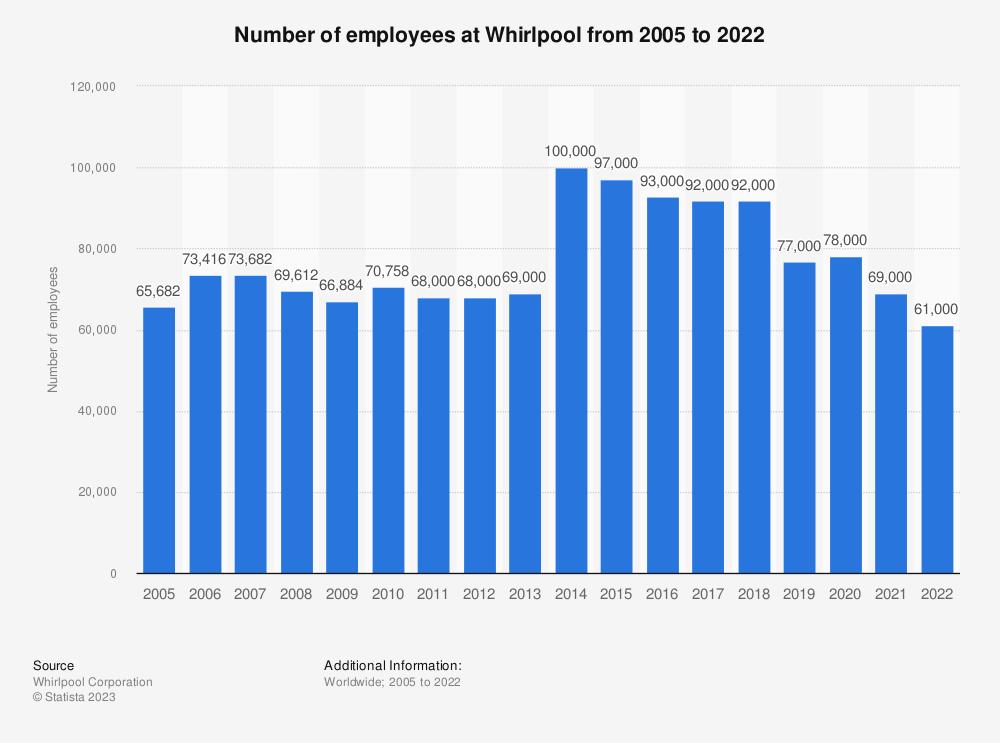 Whirlpool corporation employees 2005 2017 statistic whirlpool corporation employees 2005 2017 statistic fandeluxe Images