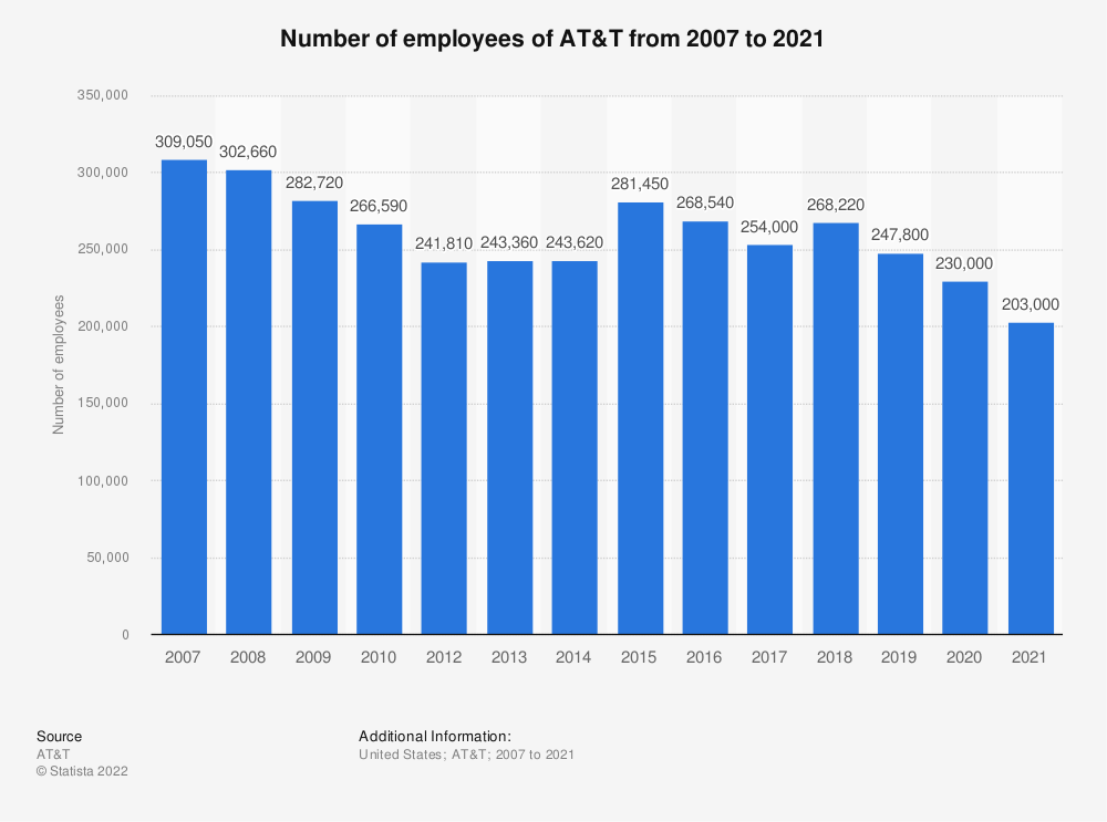 Statistic: Number of employees of AT&T from 2007 to 2018 | Statista