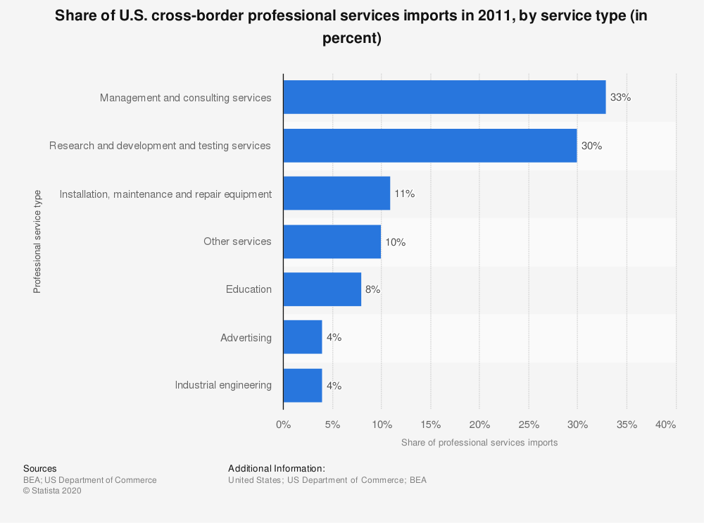 Statistic: Share of U.S. cross-border professional services imports in 2011, by service type (in percent) | Statista