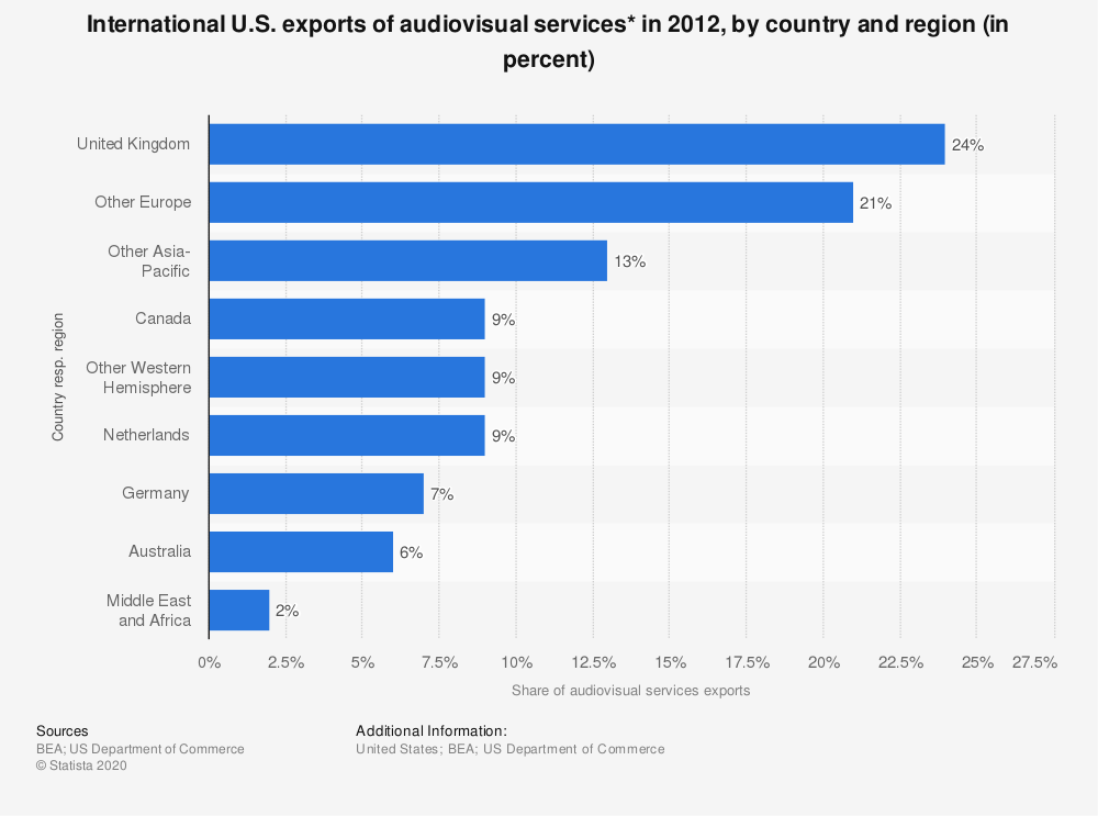 Statistic: International U.S. exports of audiovisual services* in 2012, by country and region (in percent) | Statista