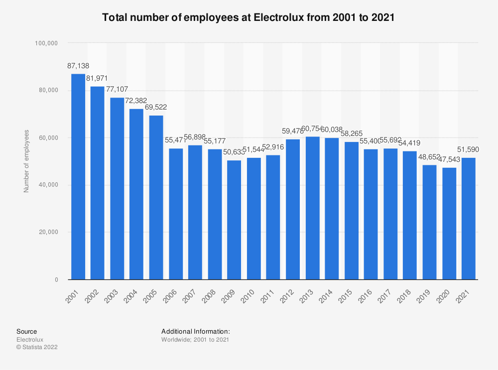 Statistic: Total number of employees at Electrolux from 2001 to 2019 | Statista