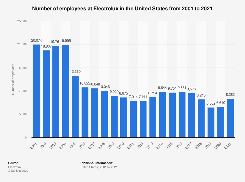 Statistic: Number of employees at Electrolux in the U.S. from 2001 to 2019 | Statista