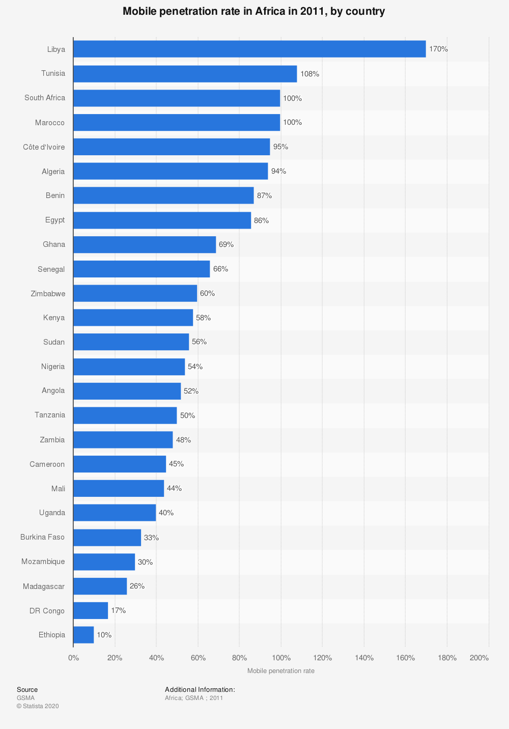 Statistic: Mobile penetration rate in Africa in 2011, by country | Statista