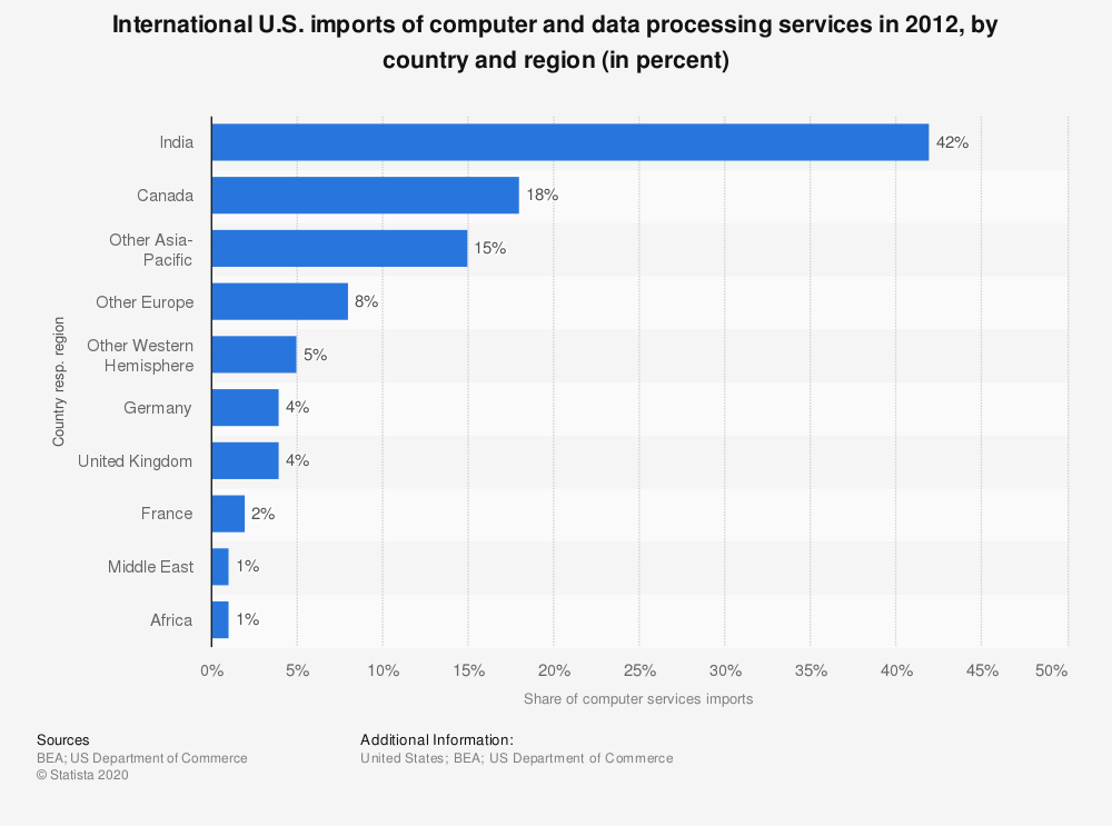 Statistic: International U.S. imports of computer and data processing services in 2012, by country and region (in percent) | Statista