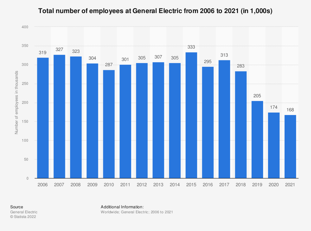 Statistic: Total number of employees at General Electric from 2006 to 2020 (in 1,000s) | Statista