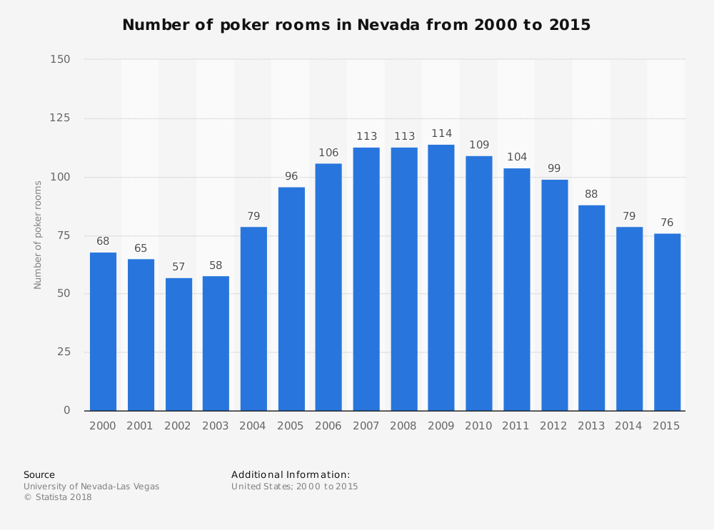 Statistic: Number of poker rooms in Nevada from 2000 to 2015 | Statista
