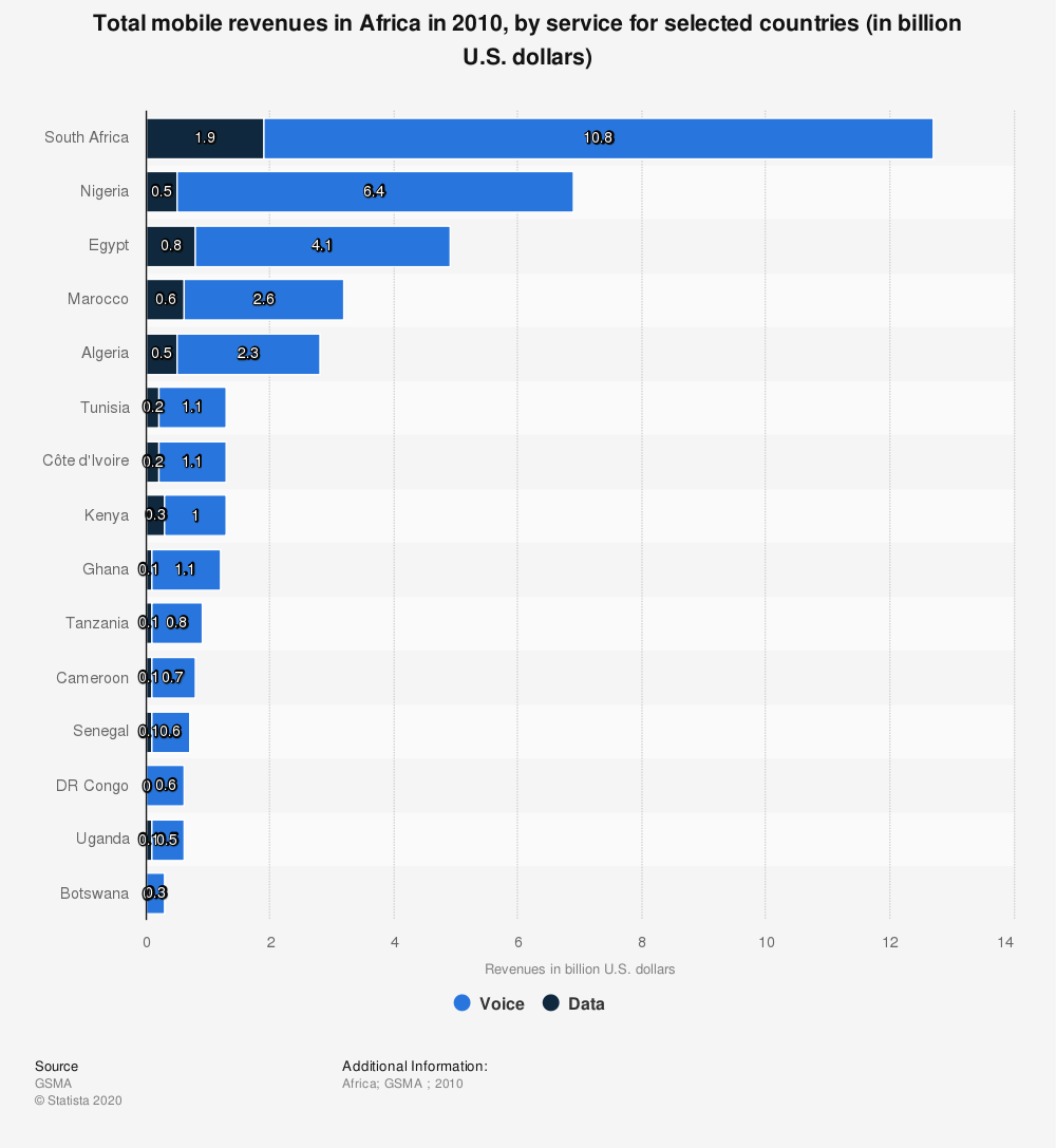 Statistic: Total mobile revenues in Africa in 2010, by service for selected countries (in billion U.S. dollars) | Statista
