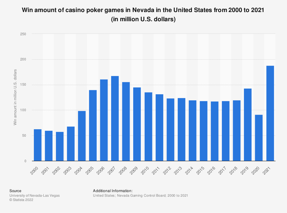 Statistic: Revenue of casino poker rooms in Nevada in the United States from 2000 to 2016 (in million U.S. dollars) | Statista