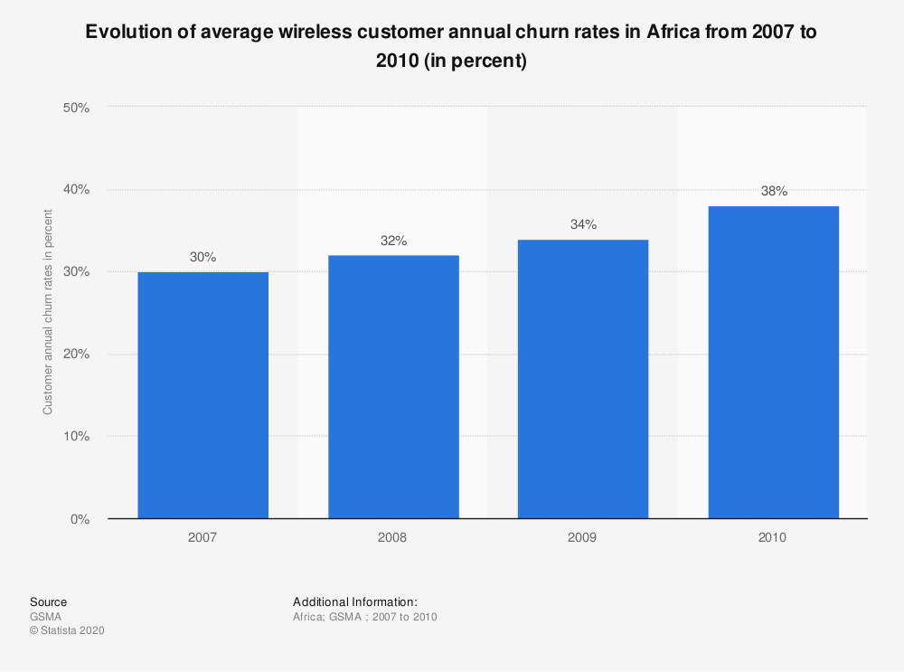 Statistic: Evolution of average wireless customer annual churn rates in Africa from 2007 to 2010 (in percent) | Statista