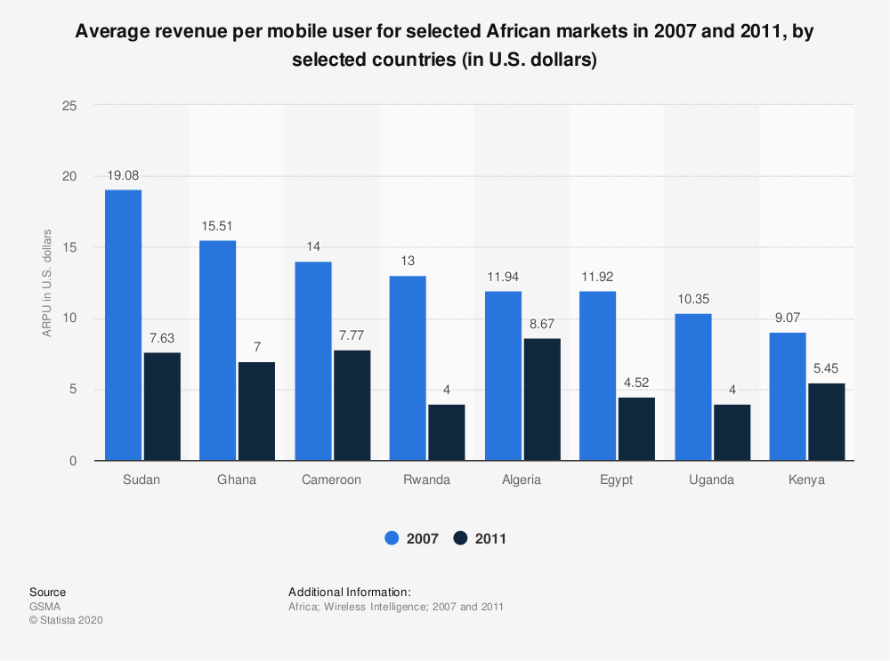 Statistic: Average revenue per mobile user for selected African markets in 2007 and 2011, by selected countries (in U.S. dollars)   Statista