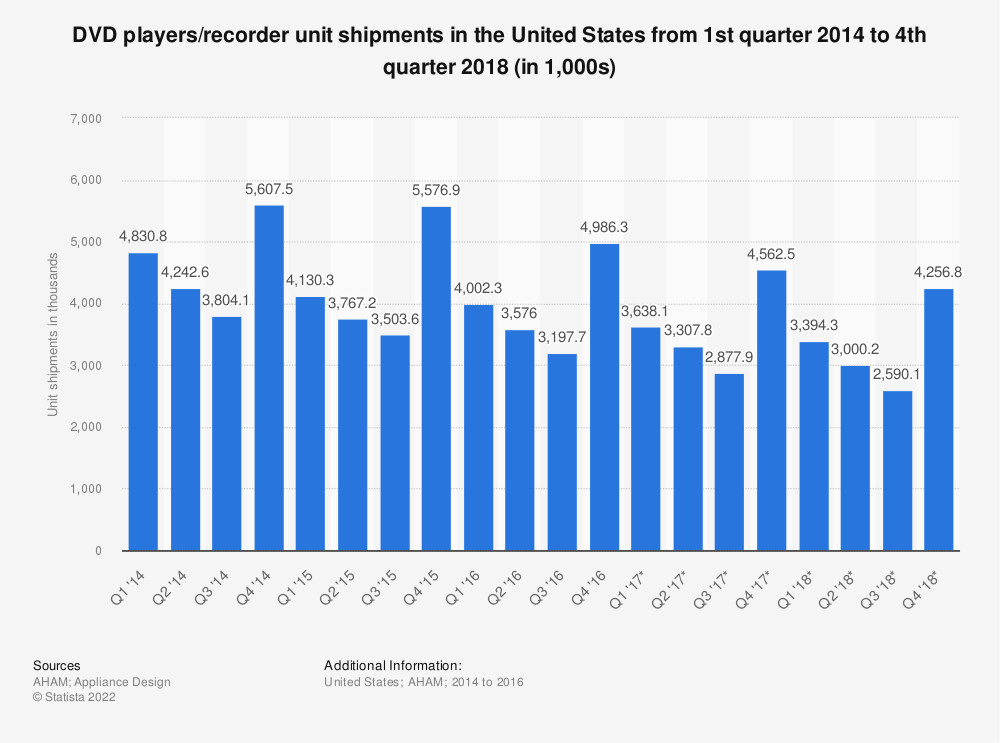Statistic: DVD players/recorder unit shipments in the United States from 1st quarter 2014 to 4th quarter 2018 (in 1,000s) | Statista