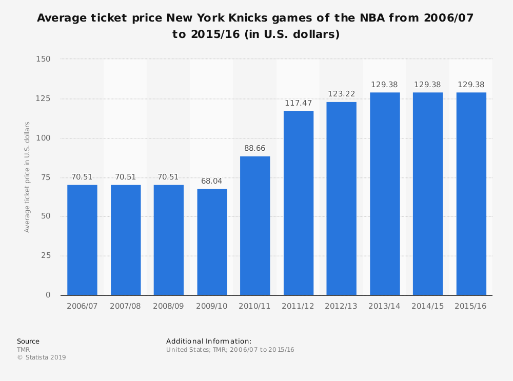 Statistic: Average ticket price New York Knicks games of the NBA from 2006/07 to 2015/16 (in U.S. dollars) | Statista