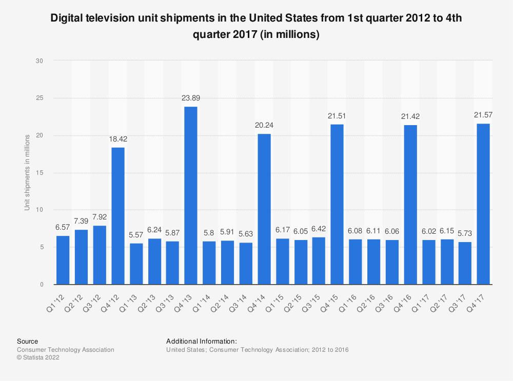 Statistic: Digital television unit shipments in the United States from 1st quarter 2012 to 4th quarter 2017 (in millions) | Statista
