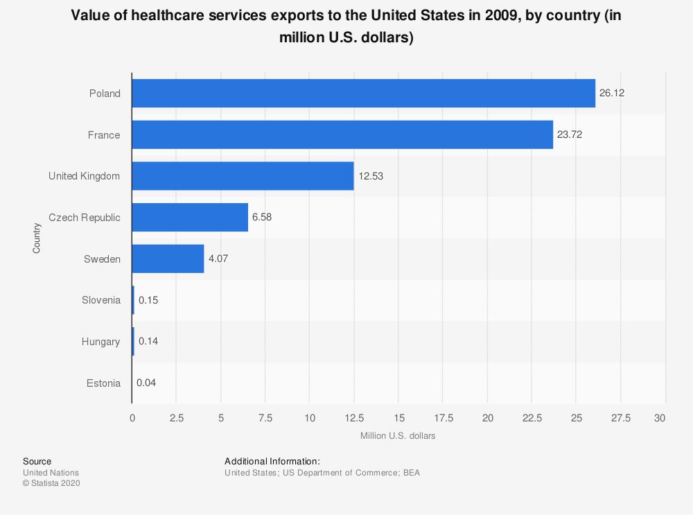 Statistic: Value of healthcare services exports to the United States in 2009, by country (in million U.S. dollars) | Statista